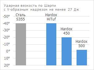 HARDOX_%D1%83%D0%B4%D0%B0%D1%80%D0%BD_%D