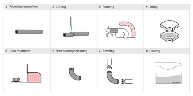 Процесс производства фитингов - подробное описание на сайте ЕМК